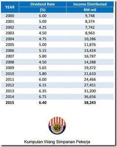 kadar-dividen-kwsp-dari-tahun-2000