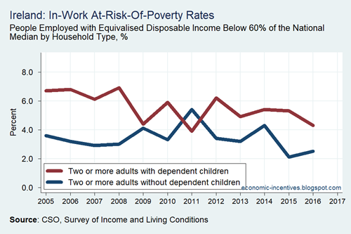 SILC Eurostat In Work At-Risk-Of-Poverty Rate 2004-2017