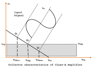 Collector characteristics of Class-A Amplifier