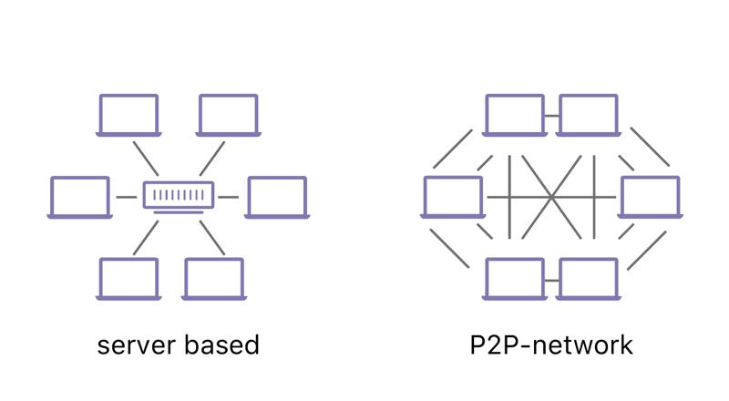 Decentralized Network 1