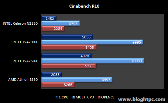 Cinebench R10  Gigabyte BRIX GB-BACE-3150