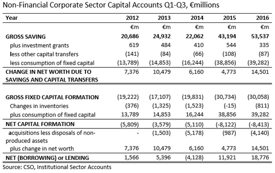 NFC Sector Capital Accounts Q1-Q3  2012-2016