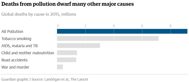Deaths from pollution dwarf many other major causes, including tobacco smoking, AIDS, malaria, TB, and war. Graphic: The Guardian