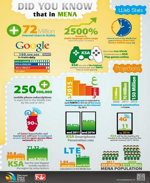 Infographix - MENA-Digital-Statistics-Infographic.jpg