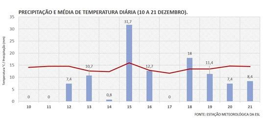PRECIPITAÇÃO E MÉDIA DE TEMPERATURA DIÁRIA (10 A 21 DEZEMBRO).