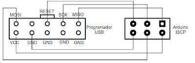 Requisitos para programar el bootloader de Arduino