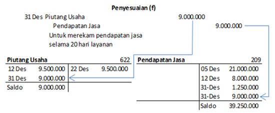 jurnal penyesuaian piutang pendapatan jasa