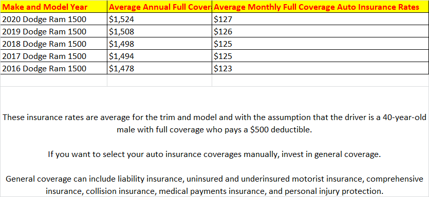 Estimated Insurance for a 2017 Dodge RAM 1500