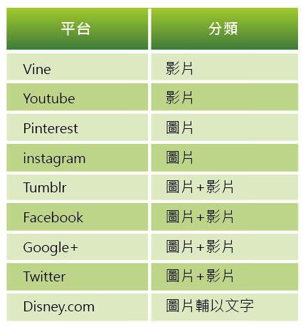 表一、迪士尼社群平台應用之分類