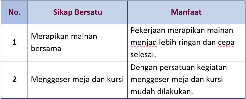 Kunci Jawaban Halaman 63, 67, 68 Tema 5 Kelas 3
