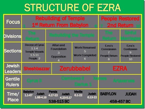 Ezra Structure