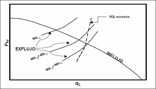 Levantamiento Artificial con Gas - Efectos de la RGL de inyección en pozos de LAG