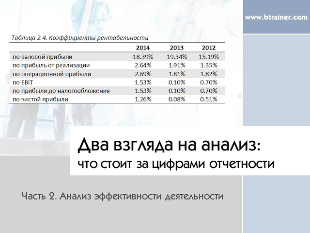 Два взгляда на финансовый анализ: Анализ эффективности деятельности