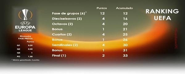 Puntos Ranking EL