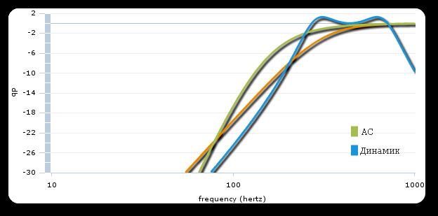 частотные характеристики динамической головки и акустической системы