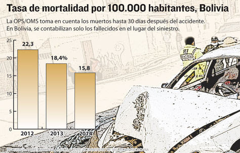 Mortalidad en Bolivia
