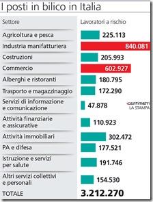 Posti di lavoro a rischio in Italia