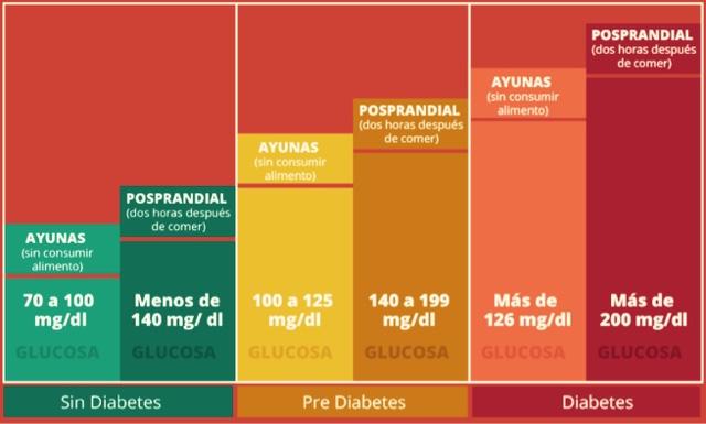 cual es el valor normal de la glucosa en ayunas