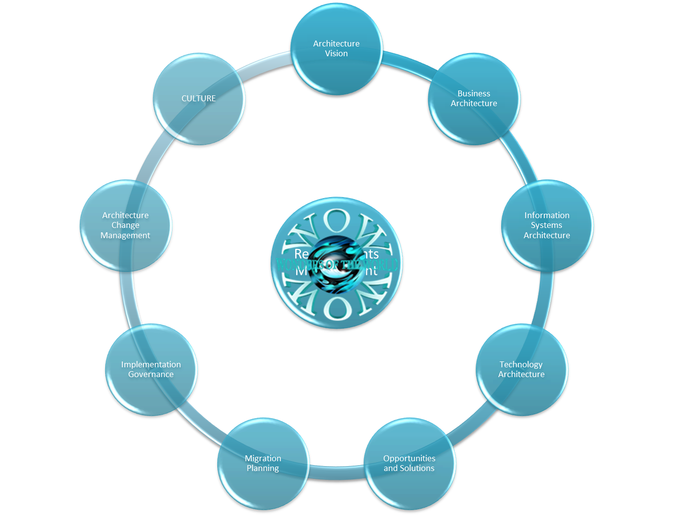 Community Circles of Developer