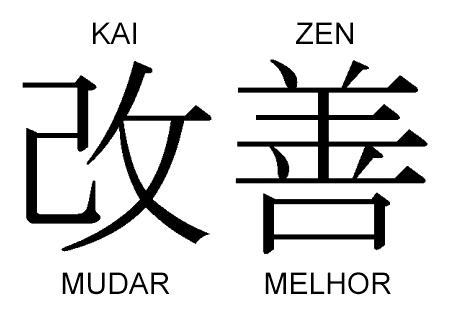 Kaizen representa a mudança, a melhoria continua