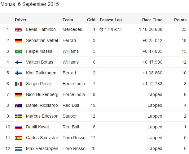 f1 results - photo #44