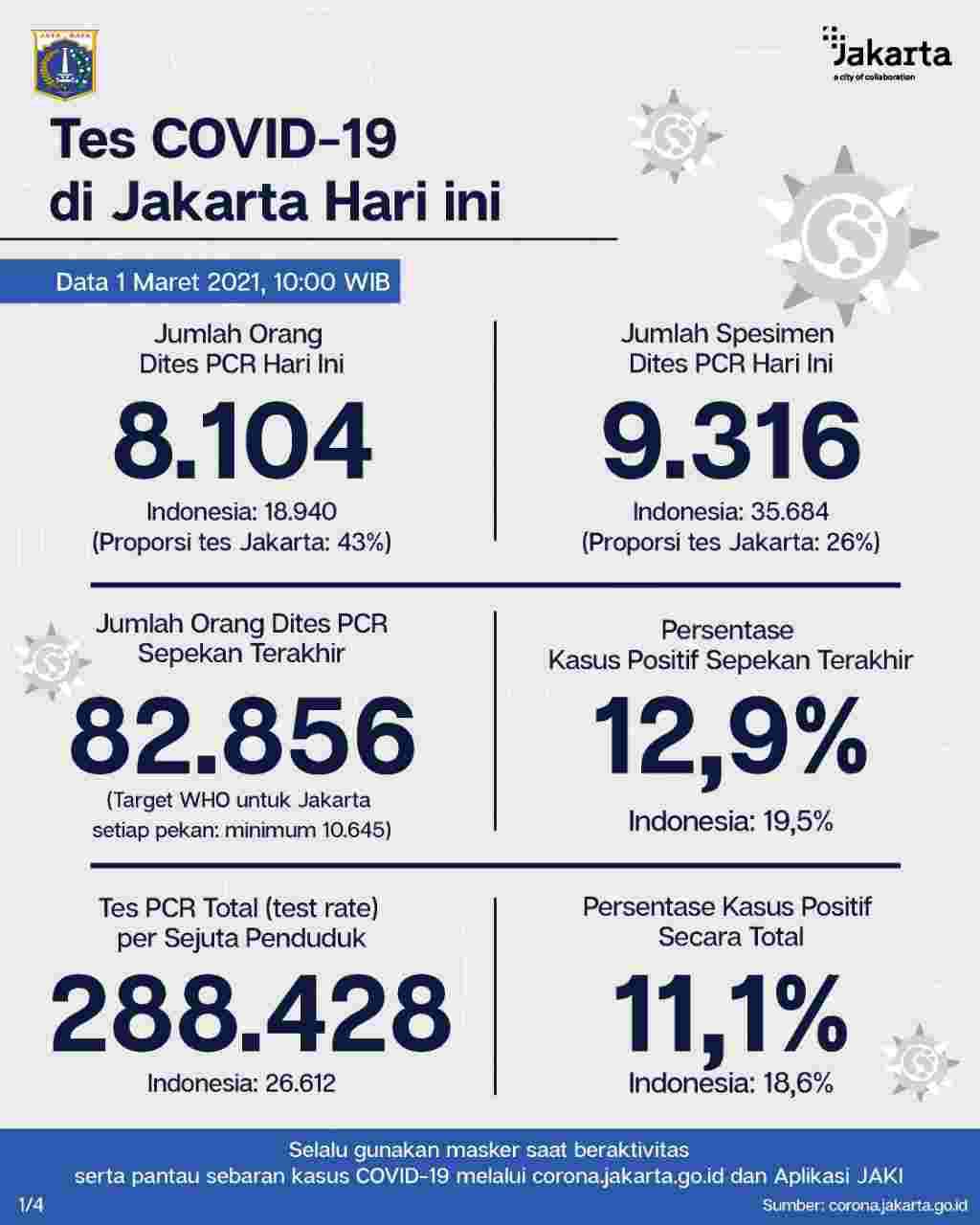 2.058 Warga Jakarta Hari Ini Dilaporkan  Positif Terpapar Covid-19