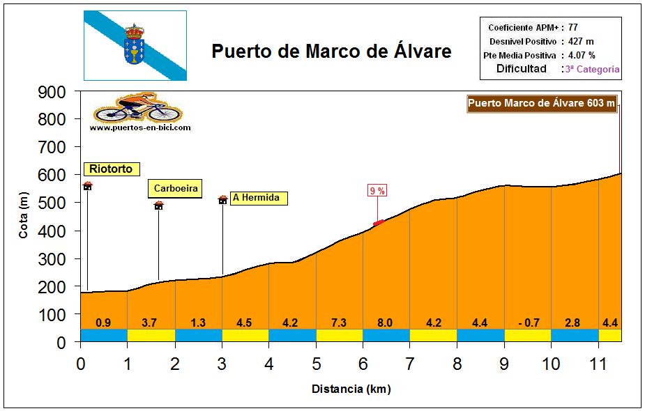 Altimetría Perfil Puerto de Marco de Álvare