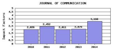Journal of communication al JCR