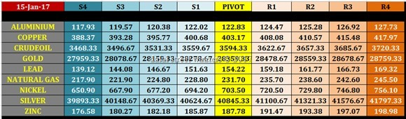 commodity support resistance levels for 16 jan 2017