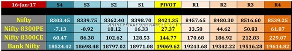 nifty banknifty future options intraday pivot levels for 17 jan. 2017