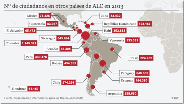 Migración en América Latina y África
