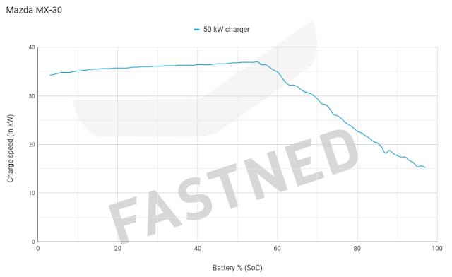 curva carga rapida mazda mx-30