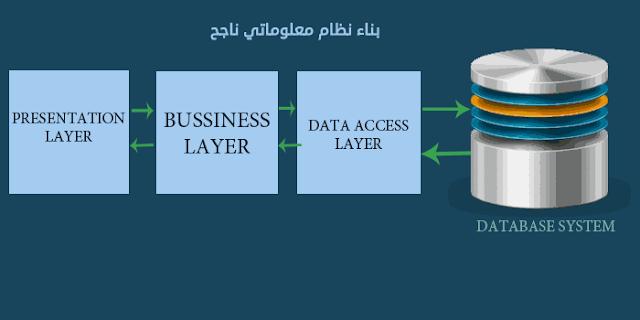 كيف تبني نظام معلوماتي ناجح