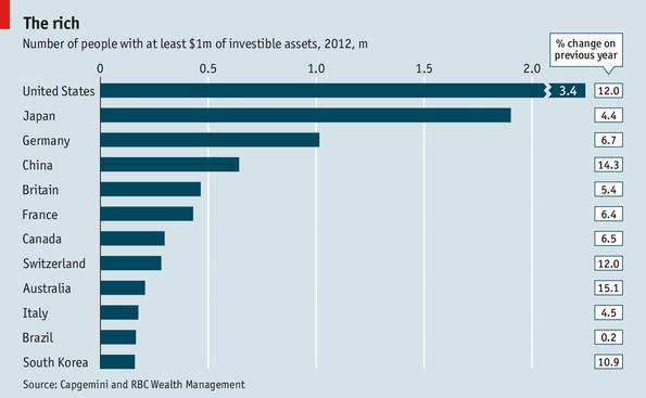 Los países con mayor cantidad de millonarios