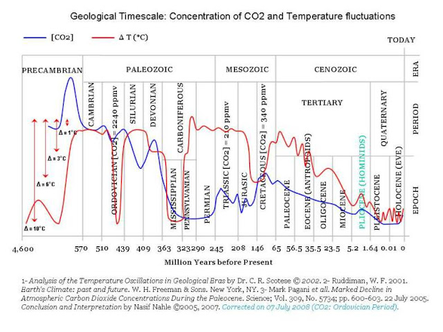 Temp_y_CO2_historia_terrestre