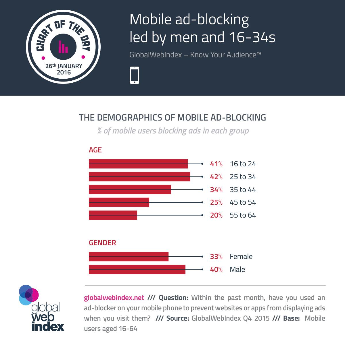 37% de los usuarios móviles están bloqueando anuncios, la mayoría son hombres de 16 a 34 años