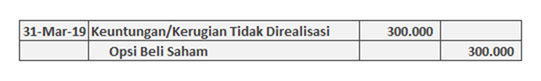 contoh jurnal derivatif opsi beli saham