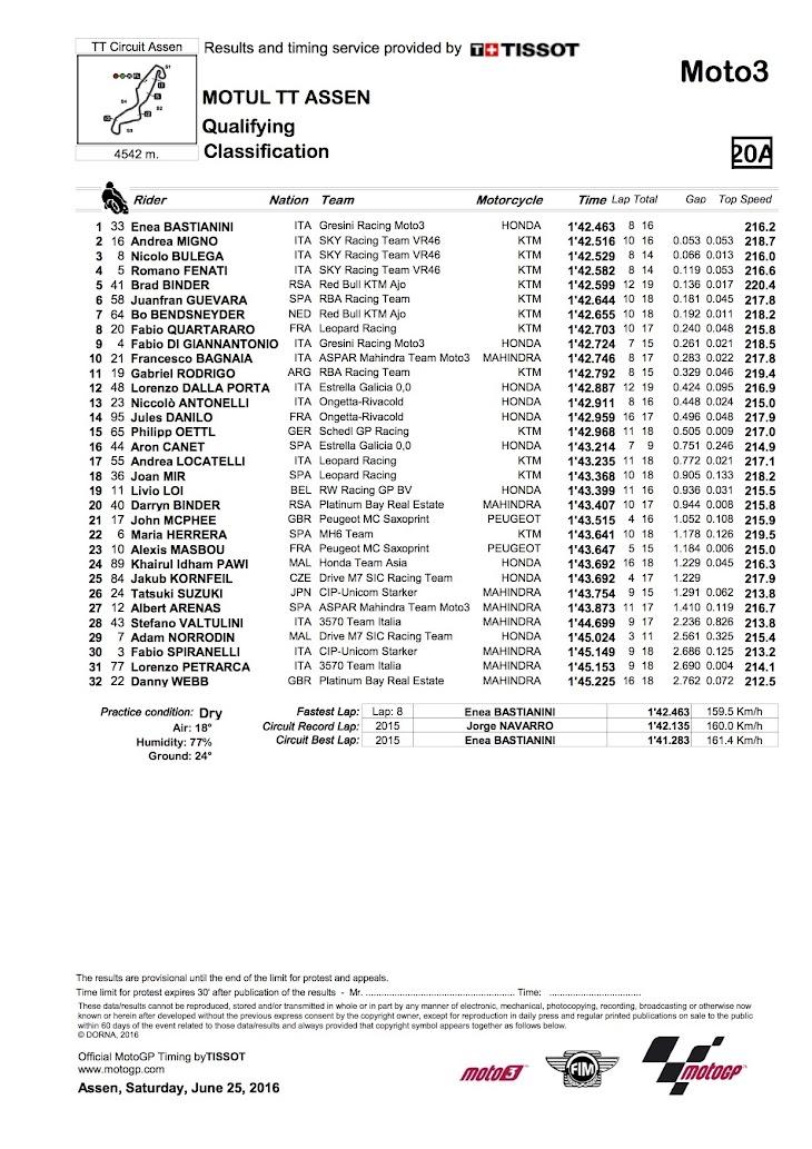 moto3-qp-2016assen.jpg