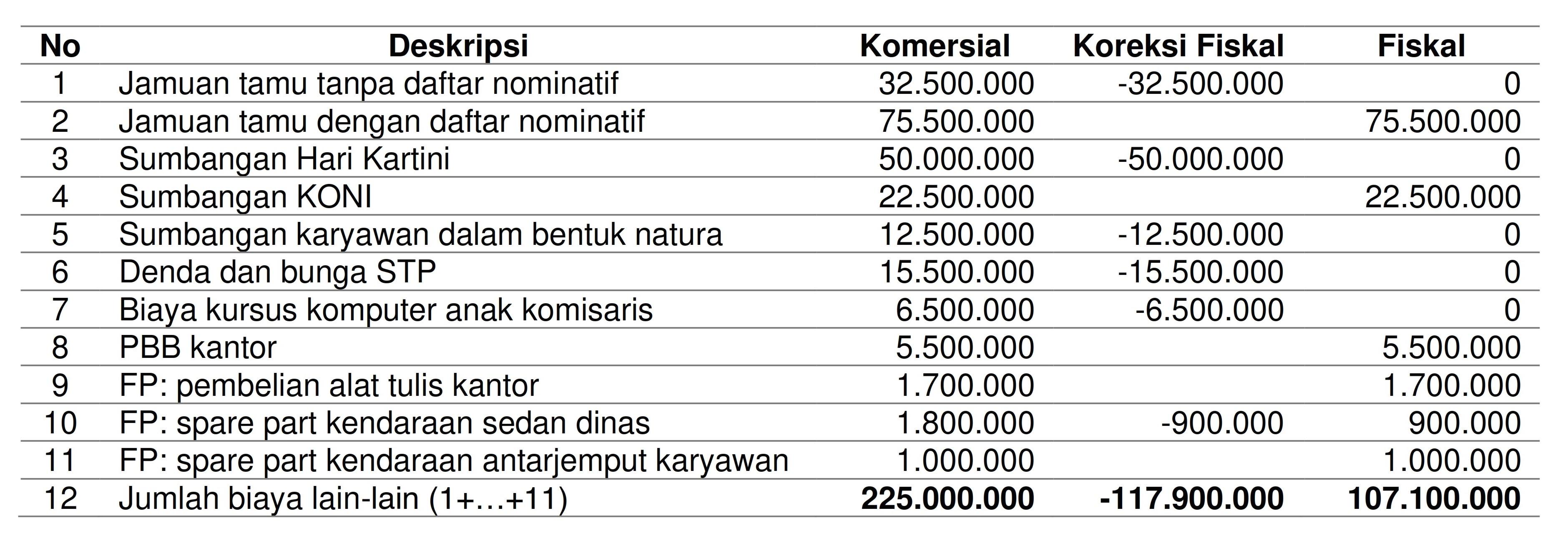 Contoh Soal Dan Jawaban Rekonsiliasi Fiskal Pph Badan