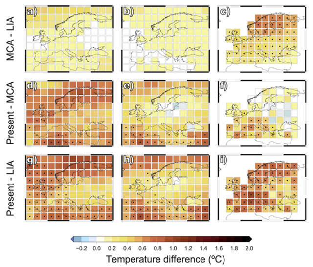 Simulated and reconstructed summer (June–August) temperature differences for three periods: (a), (b), (c) MCA (900–1200 CE) minus LIA (1250–1700 CE); (d), (e), (f) present (1950–2003 CE) minus MCA; and (g), (h), (i) present minus LIA. Model temperature differences (left and central columns) indicate average temperature changes in the ensemble of available model simulations (see table S13). Model simulations are grouped into SUNWIDE (TSI change from the LMM to present >0.23%; left column) and SUNNARROW (TSI change from the LMM to present <0.1%; middle column). Reconstructed temperature differences with the BHM method are shown in the right column. Simulations have been weighted by the number of experiments considered from each model. Dots indicate significant (p < 0.05) changes in the reconstruction; in the simulation ensemble a dot indicates at least 80% of agreement in depicting significant (p < 0.05) changes of the same sign. Graphic: Graphic: Luterbacher, et al., 2016 / Environmental Research Letters