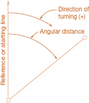 Basic Requirements in Determining an Angle