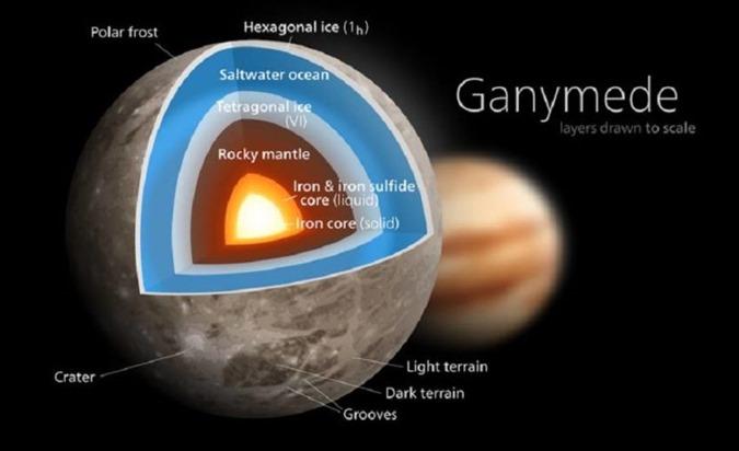 Ganimedes, uma lua de Júpiter, pode esconder vida extraterrestre 02