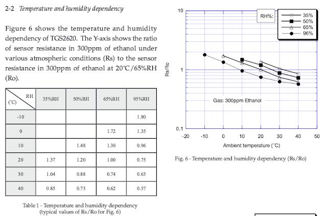 TGS-2620 溫度、濕度感測阻值校正