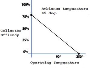 medium-temperature-collector-vs-operating-temperature