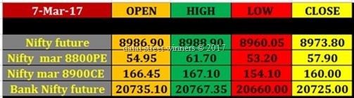 Today's stock Market closing rates 7 march 17