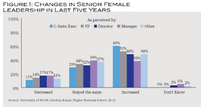 Perception Gaps Impede Working Women