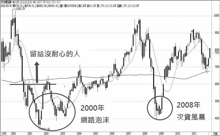 台股近十年股災發生兩次