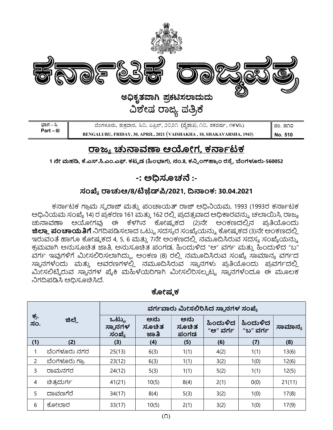 Number of seats reserved for District Panchayat