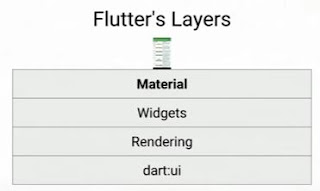 Flutter: StageXL replace Skia in dart:ui for web - Google Groups