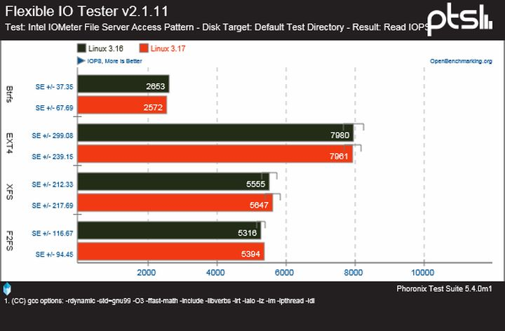 EXT4/Btrfs/XFS/F2FS Benchmarks in Linux 3.17 - Flexible io tester